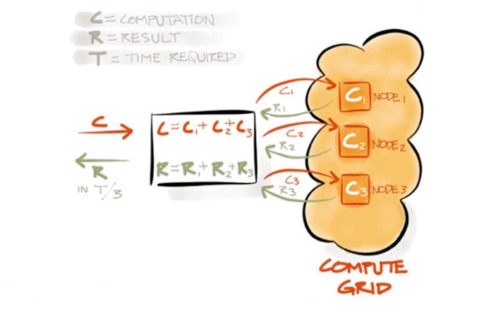 The Apache Ignite compute grid, which can be used for distributed calculation