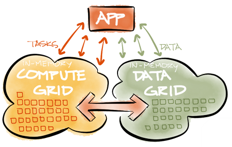 Apache Ignite overview: the compute and data grid, with an application that communicates with both.